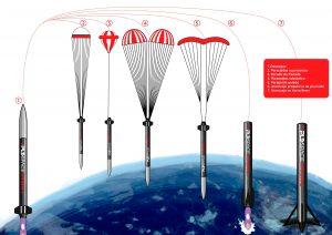 tecnologias-que-pld-space-analizara-para-elaborar-el-1er-cohete-reutilizable-de-europa
