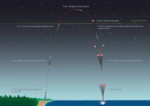 tecnologias-que-utilizara-pld-space-en-el-lanzamiento-de-arion-1